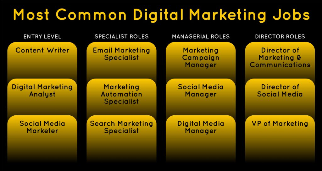 A list of the most common digital marketing jobs