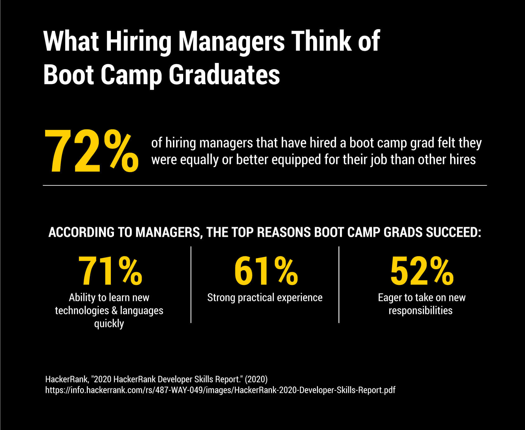 Statistics that show what hiring managers think of boot camp graduates