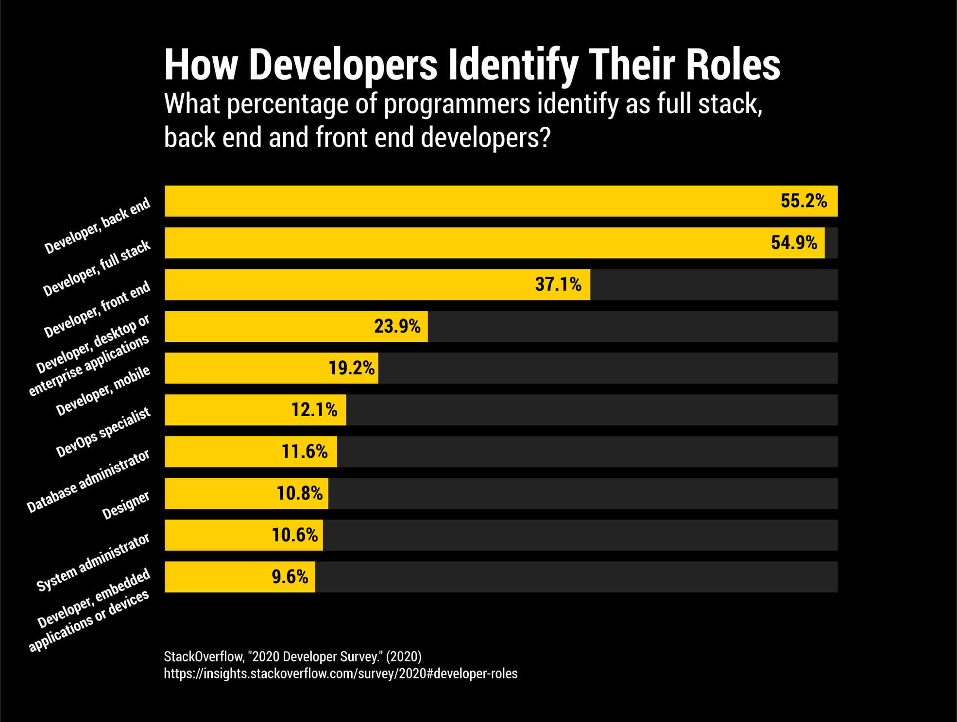 A graph showing what percentage of developers identify as full stack, front end, and back end